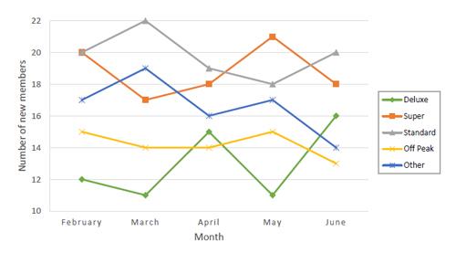 Tes Psikotes Membaca Data dan Grafik